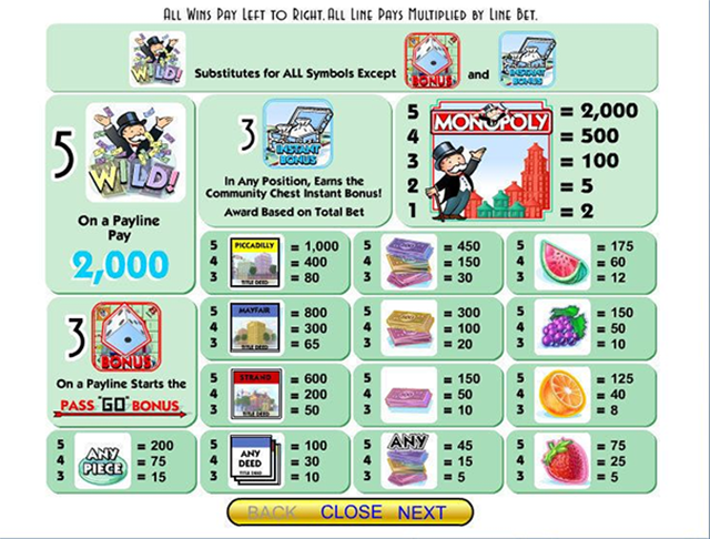 Monopoly Slot Paytable IGT